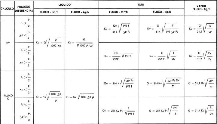 Fórmulas de cálculo fator Kv