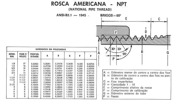Roscas - BSP e NPT