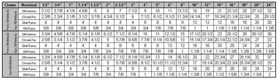 Diametro e furação de flanges - ANSI